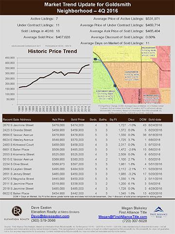 Goldsmith 2016 Q4 Market Trends in Denver